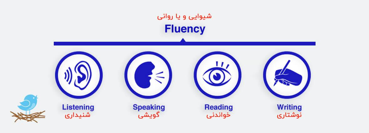 شیوایی در آموزش زبان انگلیسی
